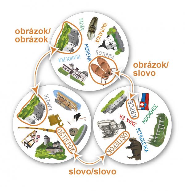 Postreh Slovensko